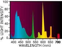 Aqua Glo - диаграмма